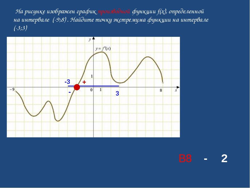 На рисунке изображен графикпроизводной функции f(x), определенной на интерв...