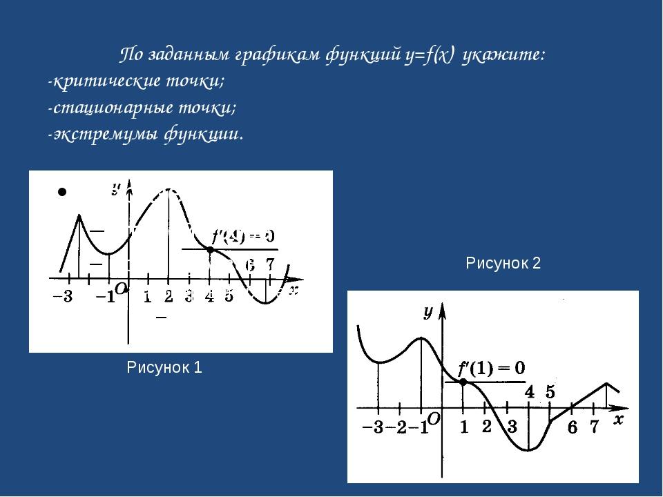 Рисунок 1 Рисунок 2 По заданным графикам функций y=f(x) укажите: -критические...