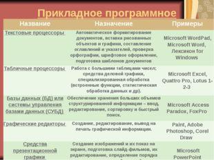 Прикладное программное обеспечение Название Назначение Примеры Текстовые проц