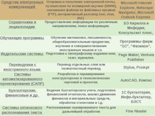 Средства электронных коммуникаций Отправка и получение электронной почты, пут