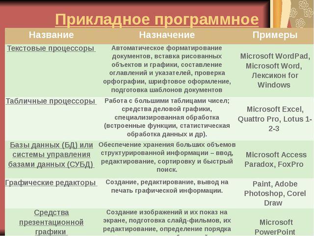 Прикладное программное обеспечение Название Назначение Примеры Текстовые проц...