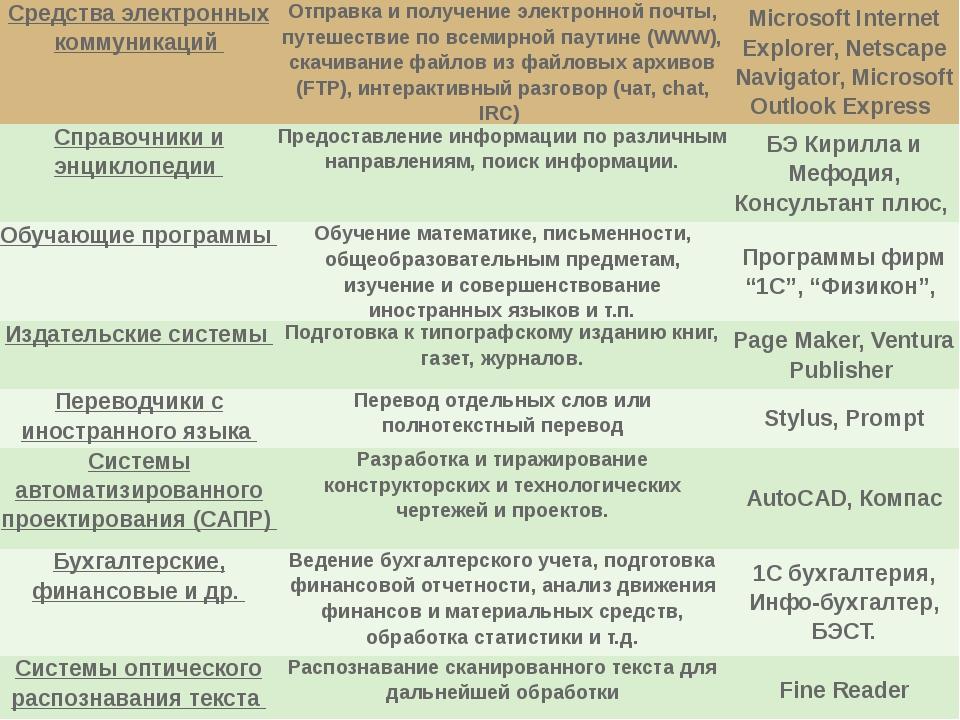 Средства электронных коммуникаций Отправка и получение электронной почты, пут...