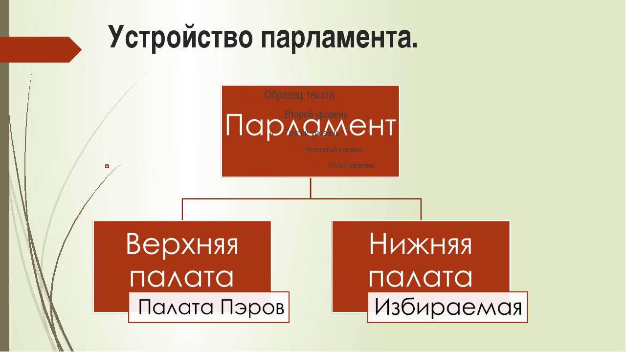 Устройство парламента.