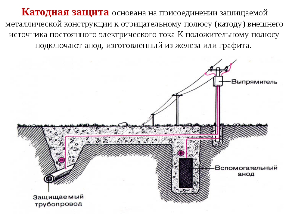 Катодная защита основана на присоединении защищаемой металлической конструкци...