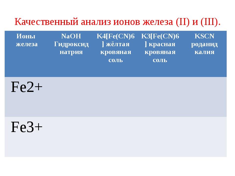 Качественный анализ ионов железа (II) и (III). Ионы железа NaOH Гидроксиднатр...
