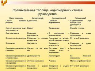 Сравнительная таблица «одномерных» стилей руководства Объект сравненияАвтори