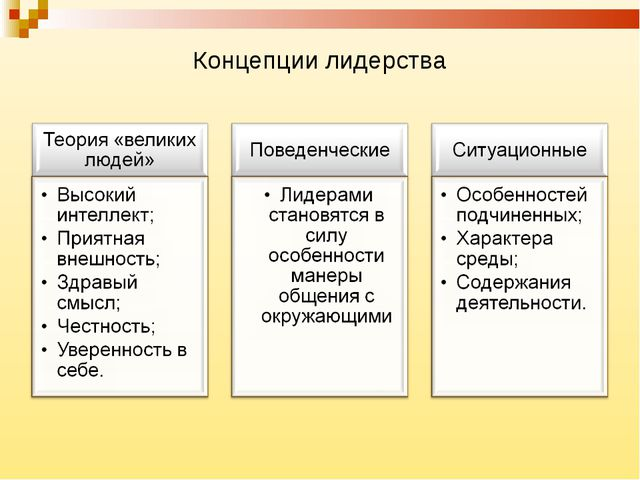 Концепции лидерства