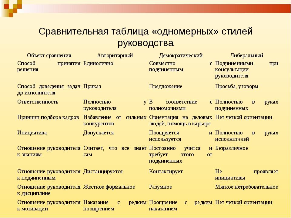 Сравнительная таблица «одномерных» стилей руководства Объект сравненияАвтори...