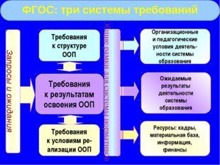 Требования к структуре ООП Требования к результатам освоения ООП Общие рамки