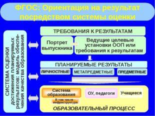 ФГОС: Ориентация на результат посредством системы оценки ТРЕБОВАНИЯ К РЕЗУЛЬ
