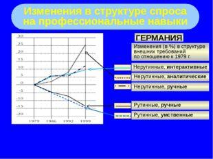 Изменения в структуре спроса на профессиональные навыки ГЕРМАНИЯ Изменения (