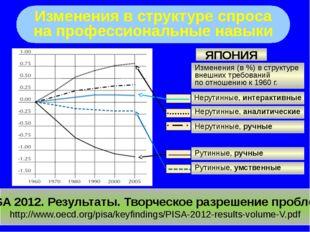 Изменения в структуре спроса на профессиональные навыки PISA 2012. Результат