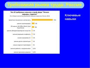 Требования рынка труда: Россия Ключевые навыки