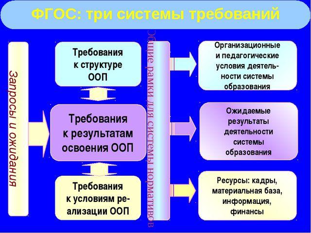 Требования к структуре ООП Требования к результатам освоения ООП Общие рамки...