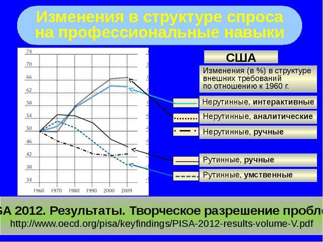Изменения в структуре спроса на профессиональные навыки PISA 2012. Результат...