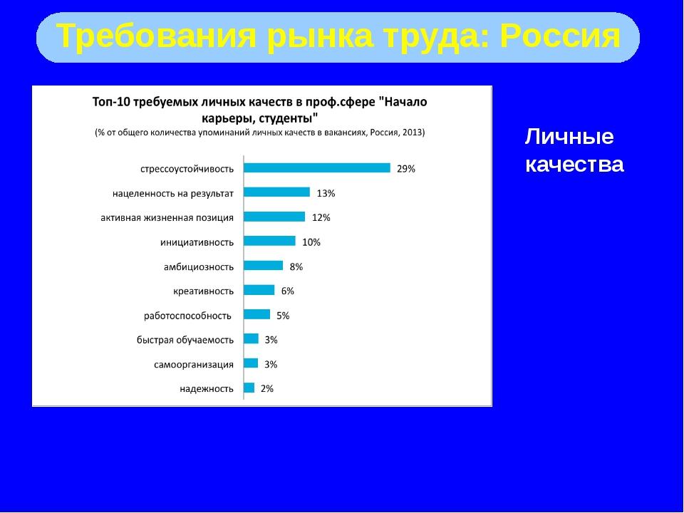 Требования рынка труда: Россия Личные качества