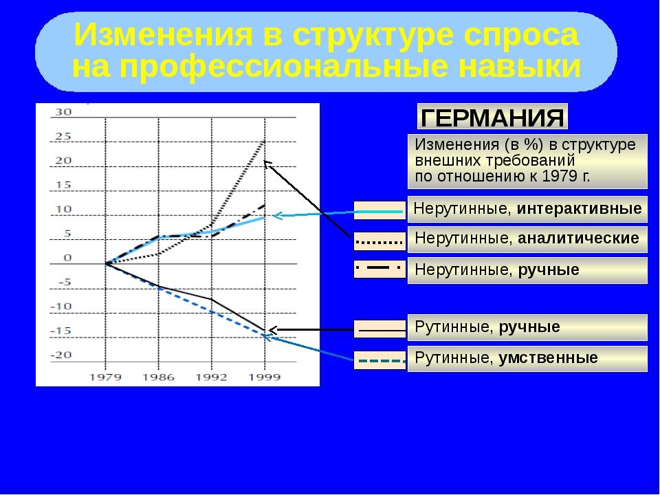 Изменения в структуре спроса на профессиональные навыки ГЕРМАНИЯ Изменения (...