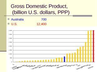Gross Domestic Product, (billion U.S. dollars, PPP) Australia  700 U.S.12