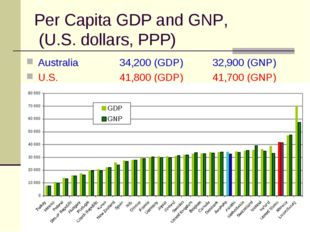 Per Capita GDP and GNP, (U.S. dollars, PPP) Australia 		34,200 (GDP)	32,900 (