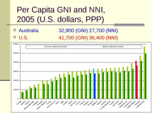 Per Capita GNI and NNI, 2005 (U.S. dollars, PPP) Australia 32,900 (GNI)27,