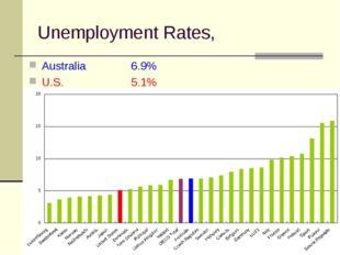 Unemployment Rates, Australia 6.9% U.S.5.1%