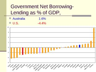 Government Net Borrowing-Lending as % of GDP, Australia 		 1.6% U.S.		-4.4%