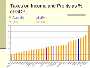 Taxes on Income and Profits as % of GDP, Australia 		18.2% U.S.		11.1%