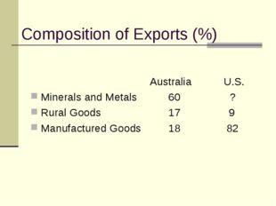 Composition of Exports (%)  Australia U.S. Minerals and Metals60 ?