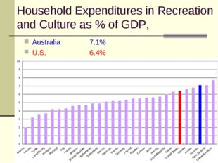 Household Expenditures in Recreation and Culture as % of GDP, Australia 		7.1