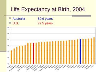 Life Expectancy at Birth, 2004 Australia 80.6 years U.S.77.5 years