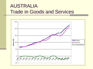 AUSTRALIA Trade in Goods and Services