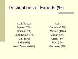 Destinations of Exports (%) AUSTRALIA Japan (20%) China (12%) South Korea (8%