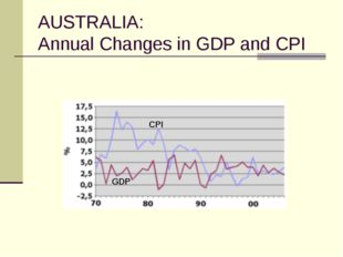 AUSTRALIA: Annual Changes in GDP and CPI GDP CPI