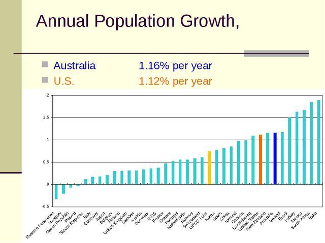 Annual Population Growth, Australia 1.16% per year U.S.1.12% per year