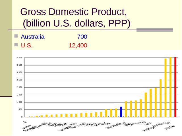 Gross Domestic Product, (billion U.S. dollars, PPP) Australia  700 U.S.12...