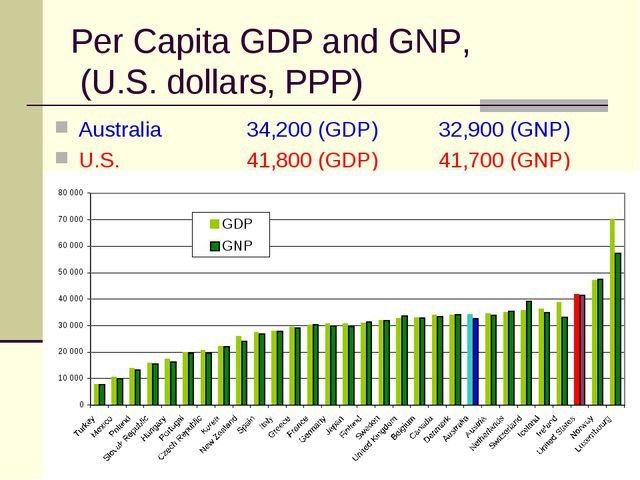 Per Capita GDP and GNP, (U.S. dollars, PPP) Australia 		34,200 (GDP)	32,900 (...