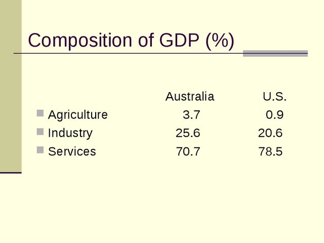Composition of GDP (%) 					Australia 		U.S. Agriculture		 3.7		 0.9 Industry...