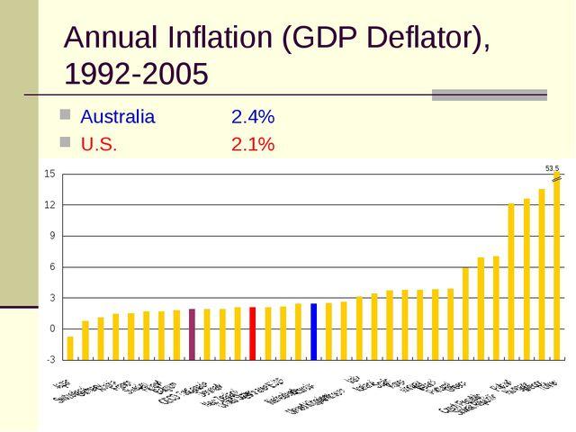 Annual Inflation (GDP Deflator), 1992-2005 Australia 2.4% U.S.2.1%