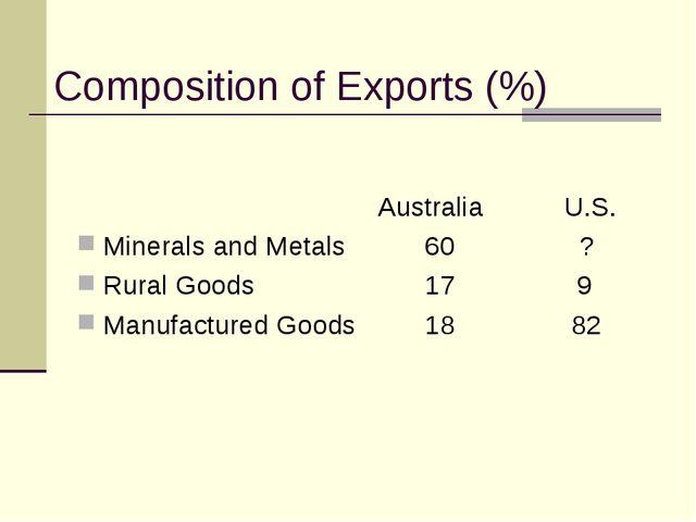 Composition of Exports (%)  Australia U.S. Minerals and Metals60 ?...