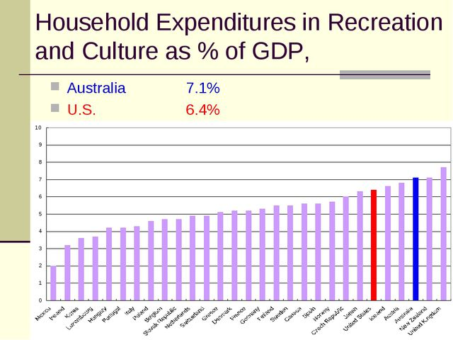 Household Expenditures in Recreation and Culture as % of GDP, Australia 		7.1...