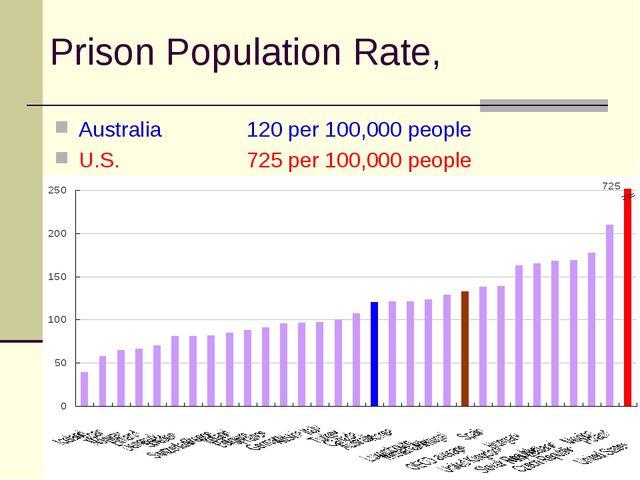 Prison Population Rate, Australia 120 per 100,000 people U.S.725 per 100,...