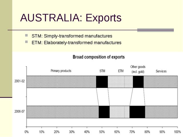 AUSTRALIA: Exports STM: Simply-transformed manufactures ETM: Elaborately-tran...
