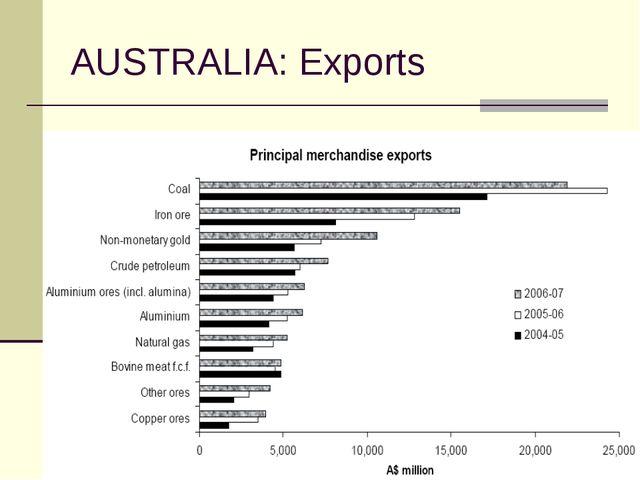 AUSTRALIA: Exports