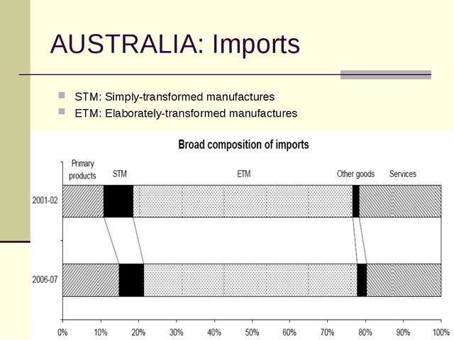 AUSTRALIA: Imports STM: Simply-transformed manufactures ETM: Elaborately-tran...