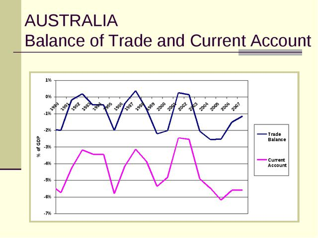 AUSTRALIA Balance of Trade and Current Account