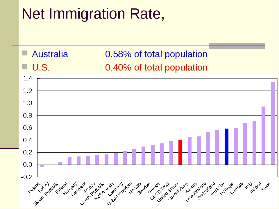 Net Immigration Rate, Australia 		0.58% of total population U.S.		0.40% of to...