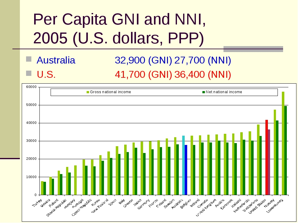 Per Capita GNI and NNI, 2005 (U.S. dollars, PPP) Australia 32,900 (GNI)27,...