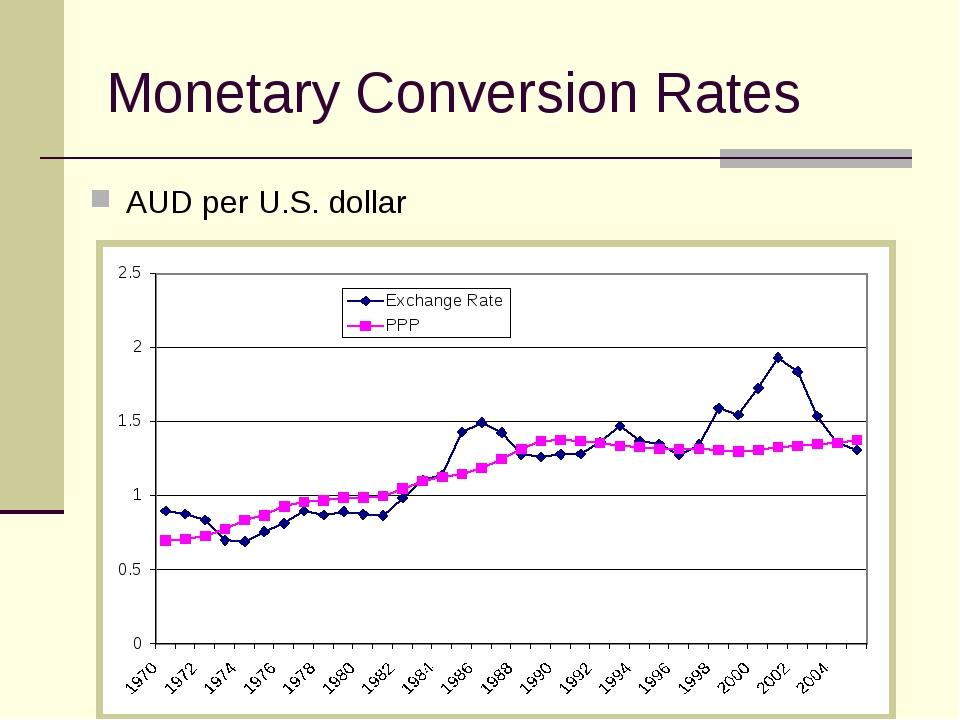 Monetary Conversion Rates AUD per U.S. dollar