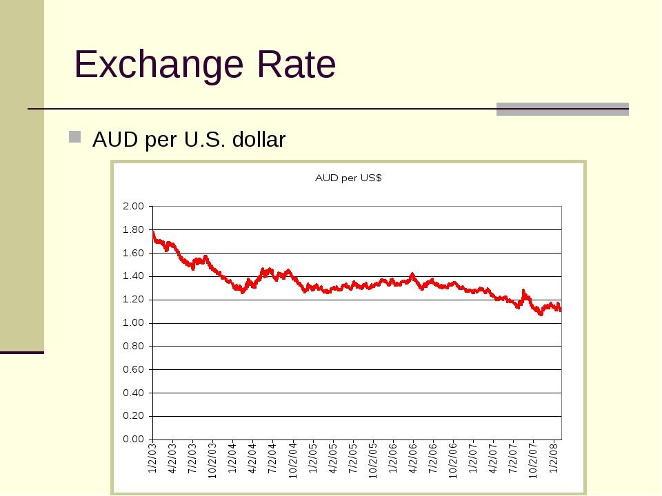 Exchange Rate AUD per U.S. dollar