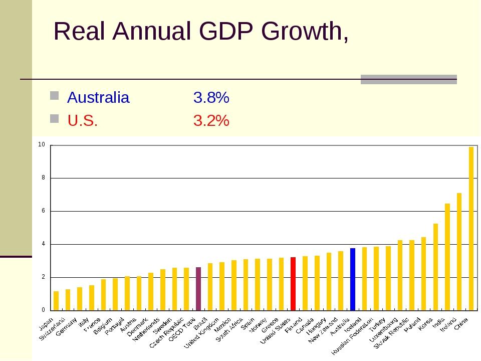 Real Annual GDP Growth, Australia 3.8% U.S.3.2%